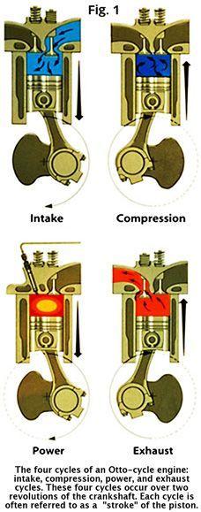 Otto-cycle engine diagram
