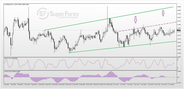 #SuperForex #Forex #Trade #Trading #Eur #SGD #money EUR/SGD – review and forecast The rates of EUR/SGD are in the frames of a weak uptrend. The Singapore dollar is no hurry to loose positions: the value of the Euro is stable at 1.51 SGD, and volatility leaves low.