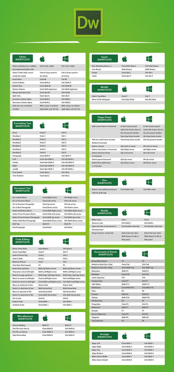 Les raccourcis clavier d'Adobe Photoshop, Illustrator, InDesign, Dreamweaver…