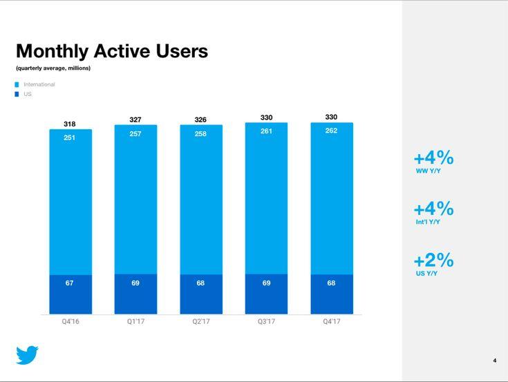 Twitter presenta i risultati per il Q4 2017 con 330 milioni di utenti attivi al mese ma crescita zero. #Twitter #socialnetwork #smm #social