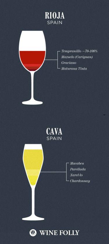 Famous Spanish wine blends of Cava and Rioja #Wine101 #RedWine #WhiteWine