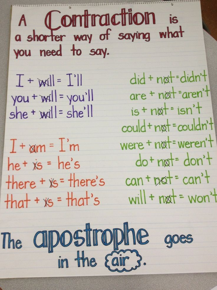 Language Arts - Grade 2.  I love that it shows where the apostrophe is placed in the contraction! It took me so long to understand where they were placed! anchor charts | Contractions Anchor Chart | First Grade