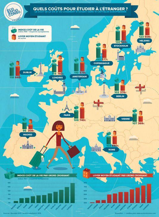 Quels coûts pour étudier à l'étranger?  En chiffre : le coût de la vie et du logement étudiant dans les grandes capitales européennes.