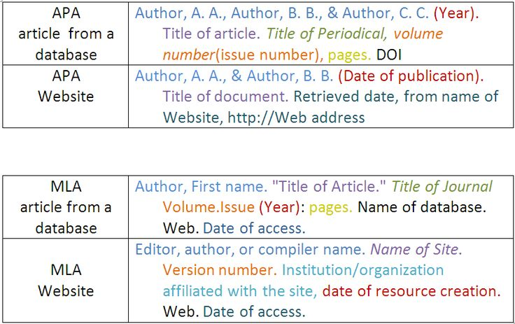 """These tables show how to cite different kinds of resources in APA and MLA format. APA article from a database: Author, A.A., Author, B.B., & Author, C.C. (Year). Title of article. Title of Periodical, volume number(issue number), pages. DOI APA Website: Author, A.A., & Author, B.B. (Date of publication). Title of document. Retrieved date, from name of Website, http://Web address. MLA article from a database: Author, First Name. """"Title of the Article."""" Title of Journal Volume.Issue (Year)…"""