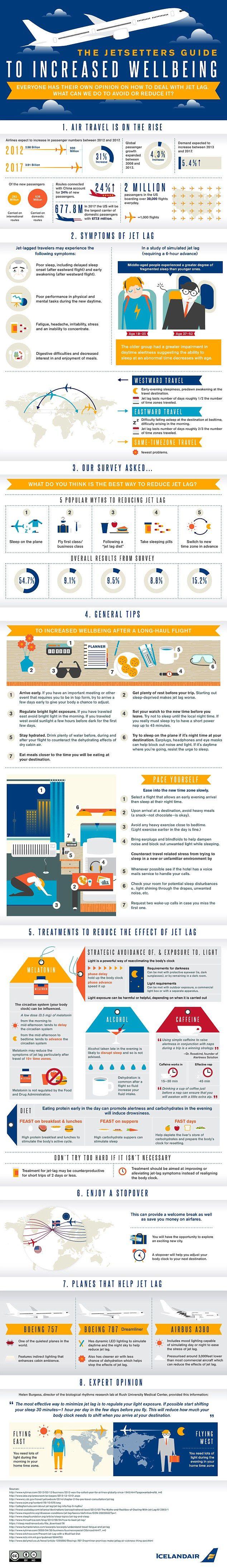 The infographic that advises passengers on how to combat #jetlag. #Travel