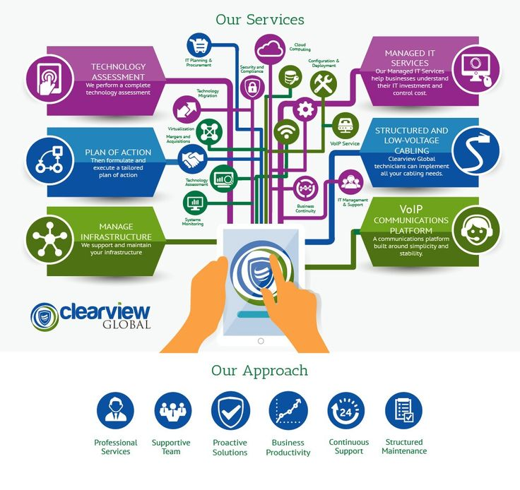 Professional infographic for it consulting firm for Design consulting services