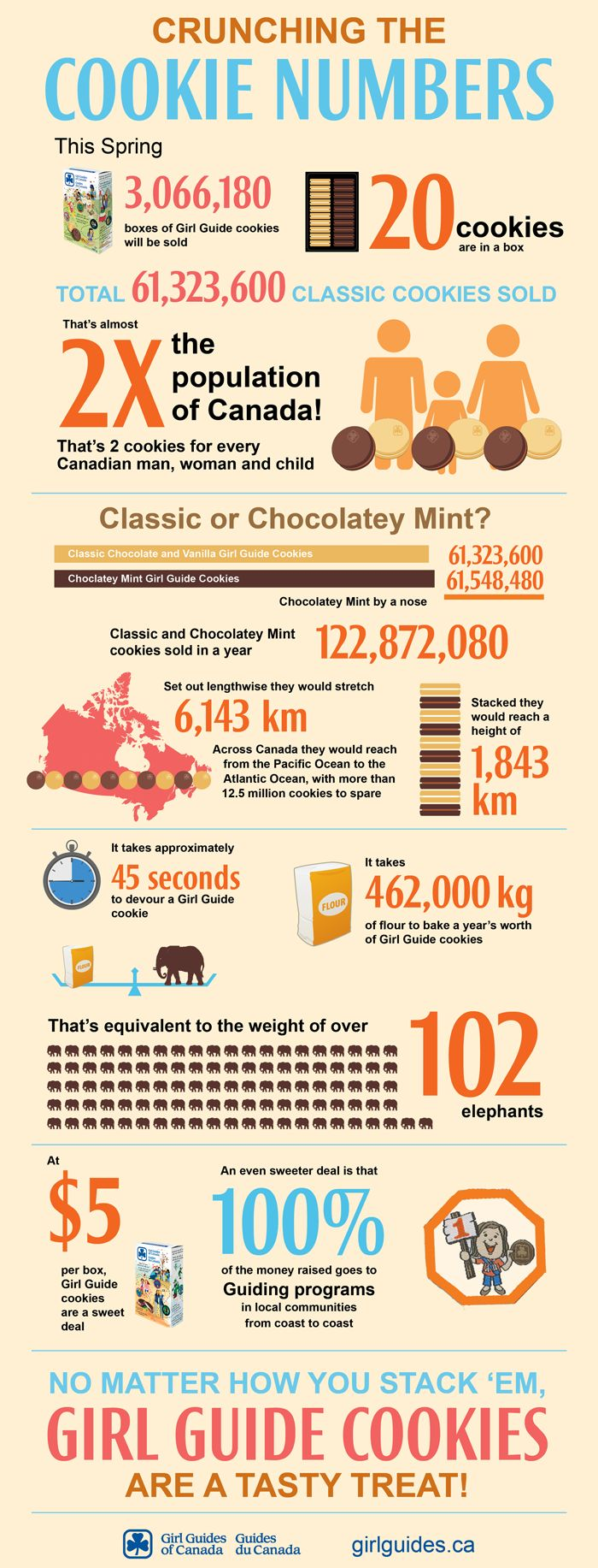 Here are the numbers of how the Girl Guide Cookies Crumble!!
