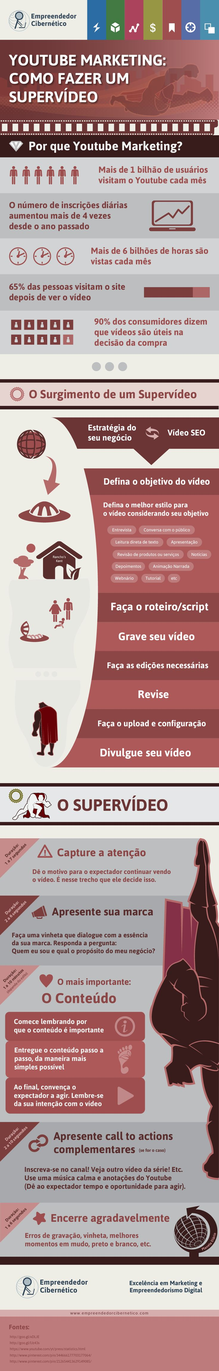 Youtube Marketing: Como Fazer Um Supervídeo