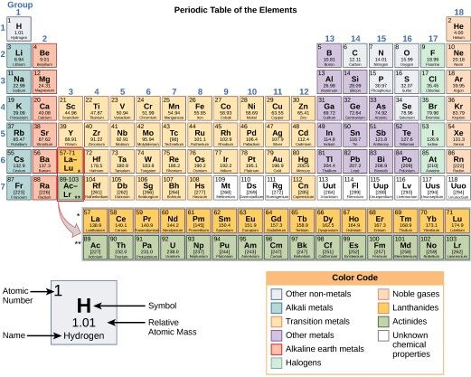 301 best Periodic Table - The Elements images on Pinterest Science - best of periodic table alkaline earth metals definition