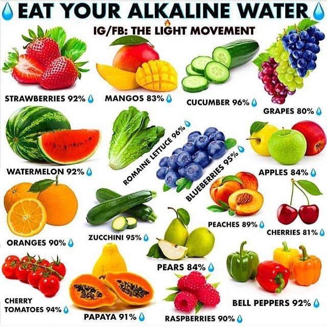 New The 10 Best Home Decor With Pictures A Few Examples Of Different Type Of Fruit Veggies With A Hi Best Fruits To Eat Alkaline Fruits Alkaline Water