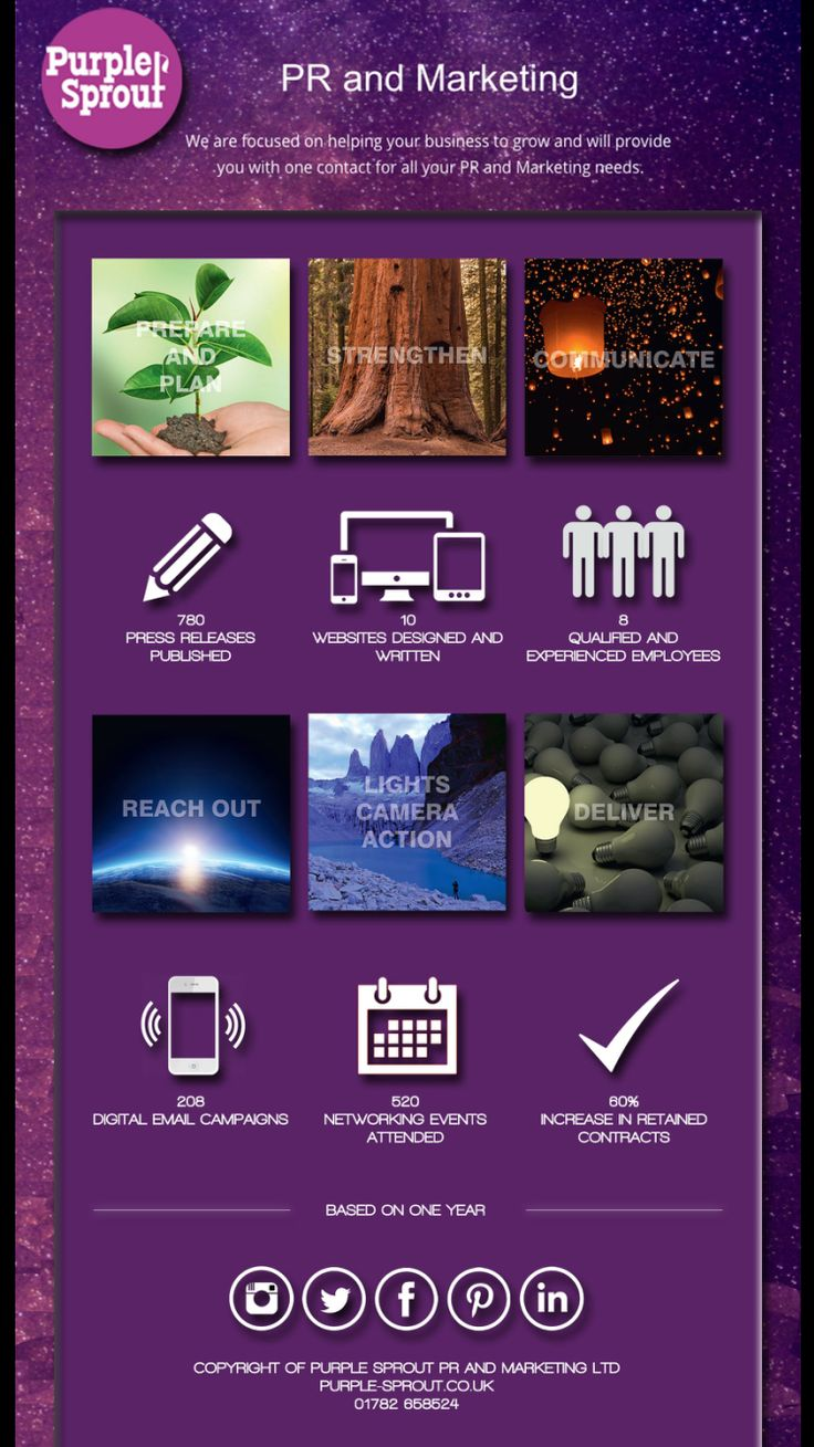 Some of our services in a snap shot inforgraphic