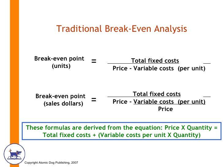 Image Result For Break Even Equation  Work Like A Boss