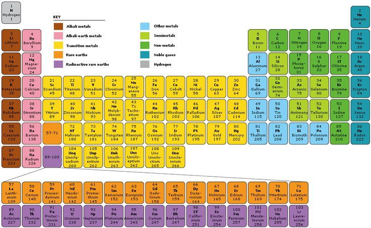 Best 25 periodic table with names ideas on pinterest for Table 52 number
