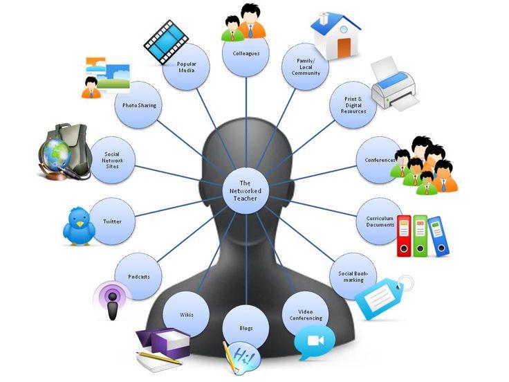 Una maravillosa representación visual de cómo los educadores pueden aprovechar sus redes para ampliar y mejorar continuamente su práctica docente de un tesoro de recursos.