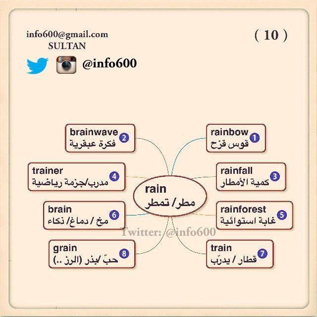 مانشستر Sultan On Twitter Learn Arabic Language Learn English Learning Arabic