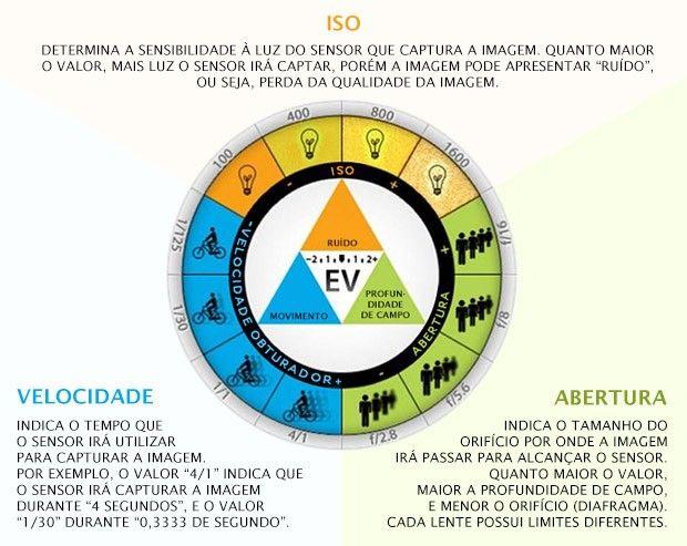 Esquema mostra os efeitos obtidos com diferentes configurações da velocidade, abertura e ISO da câmera (Foto: Reprodução/Exposure Guide)