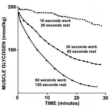 Relevant Training Effects In Pool Swimming: Ultra-Short Race-Pace Training