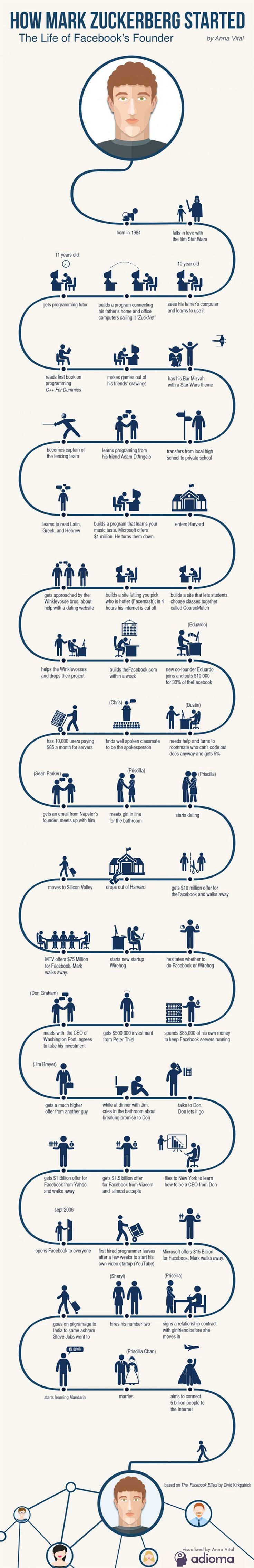 This infographic shows how Mark Zuckerberg started from the first time he used a computer to his multiple hacks and Facebook - his life path visualized