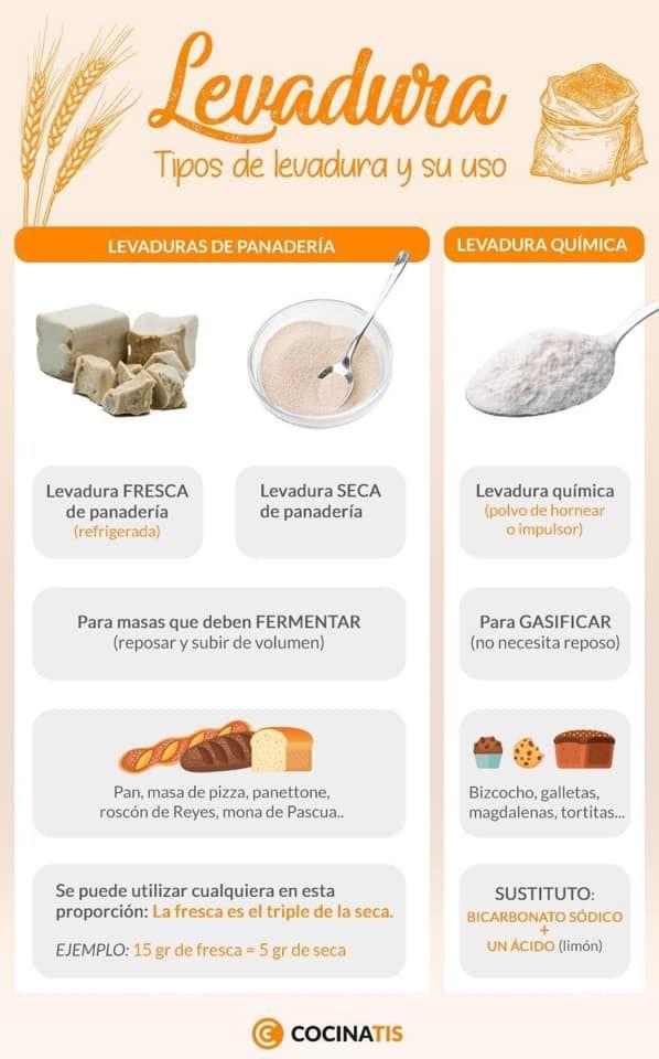 Tipos De Levadura Y Uso Recetas Con Levadura Equivalencias Reposteria Masa Para Pizza Recetas