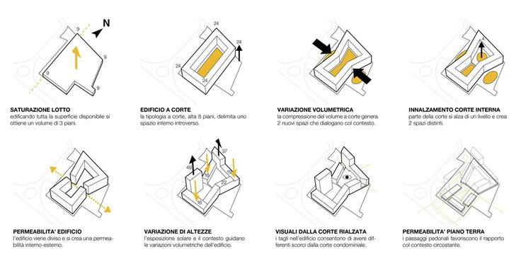 Image 12 of 16 from gallery of Social Housing in Milan / StudioWOK. concept diagram A