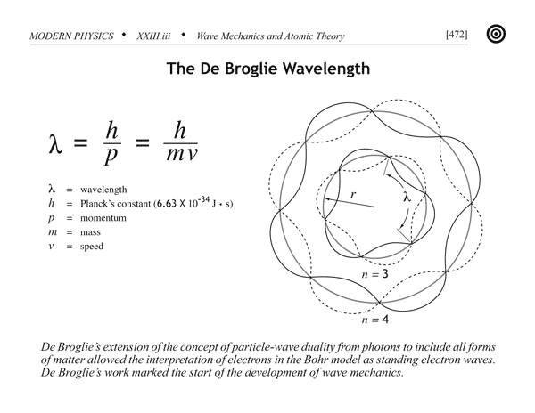 De Broglie Wavelength. Basics of quantum mechanics' weirdness- particle wave duality