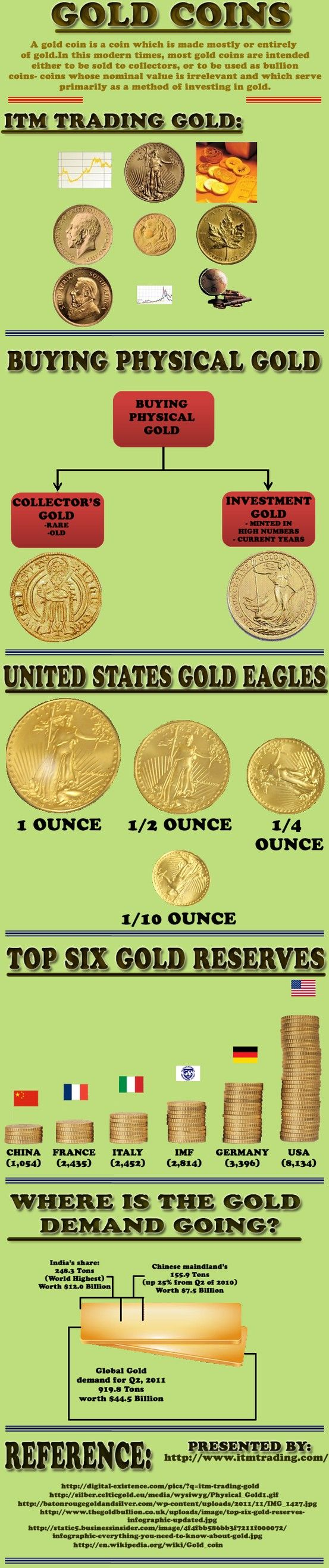 The given infochart here discribes about ITM Trading Co., who are the premier source for all types of genuine and pure, graded gold and silver coins for investment. You can avail of various types of gold and silver coins like- bullion coins, maple leaf coins, and other metals too. For all the precious and rare coins of nation, ITM is one-stop solution for buying as well as selling options. http://www.itmtrading.com/
