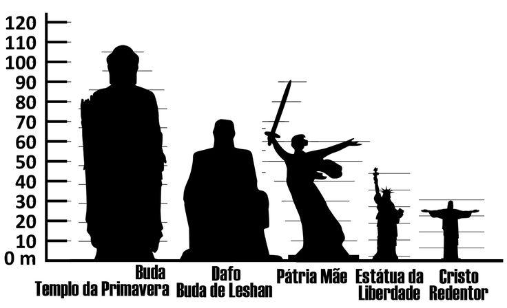 Estatuas mais altas do mundo3.jpg