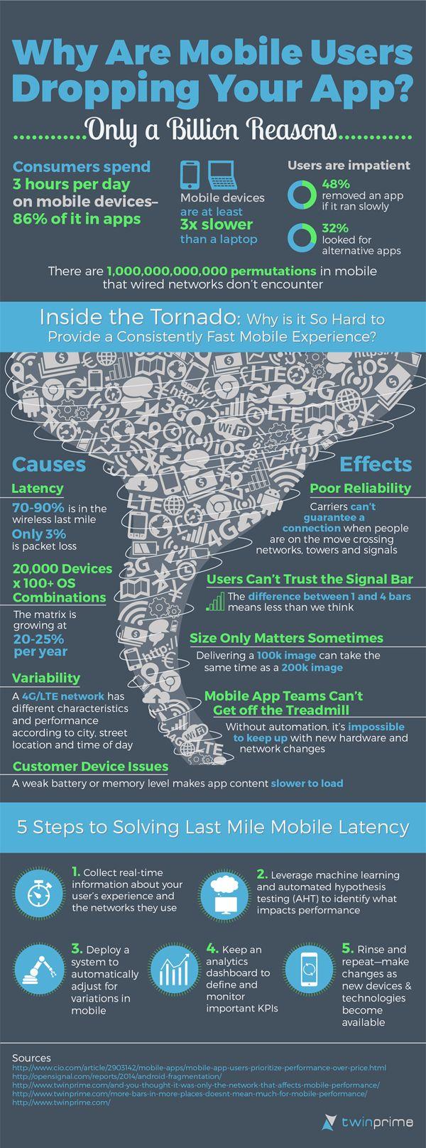 Pourquoi les gens quittent-ils votre application #mobile ? (#Infographie)