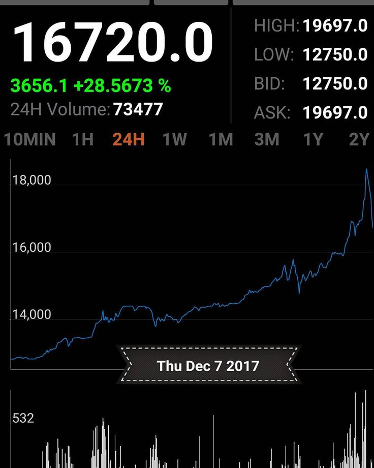 #bitcoin on fire! #DigitalGoldRush is on!  Comment to learn how you can profit from it