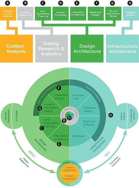 A New Architecture for Information Systems