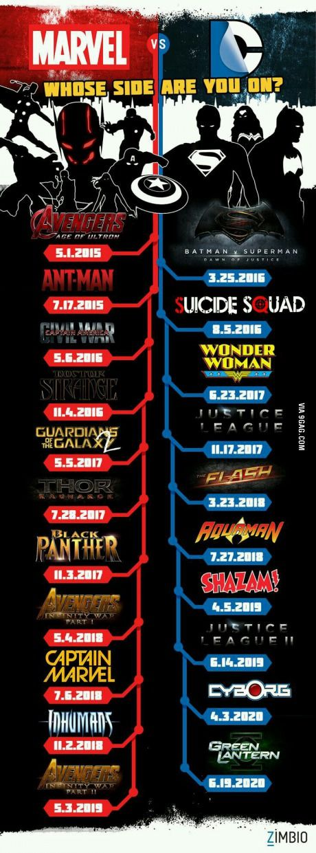 Who side are you on? Marvel or DC?