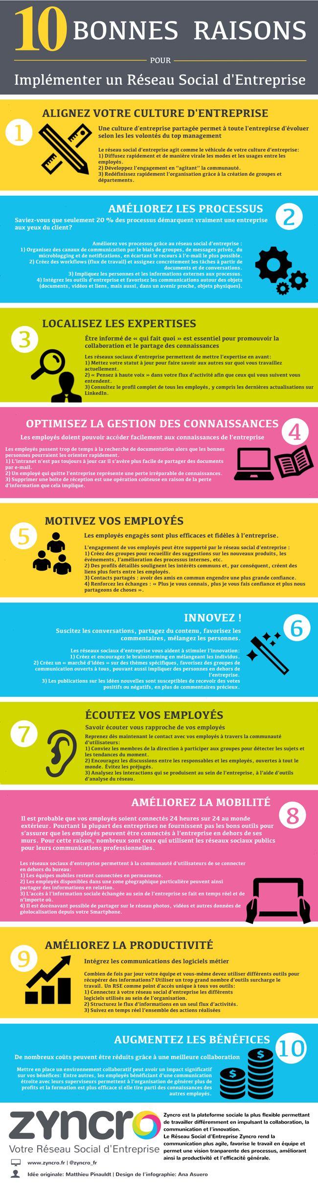 10 bonnes raisons pour implémenter un Réseau Social d'Entreprise - Zyncro Blog France: le blog de l'Entreprise 2.0