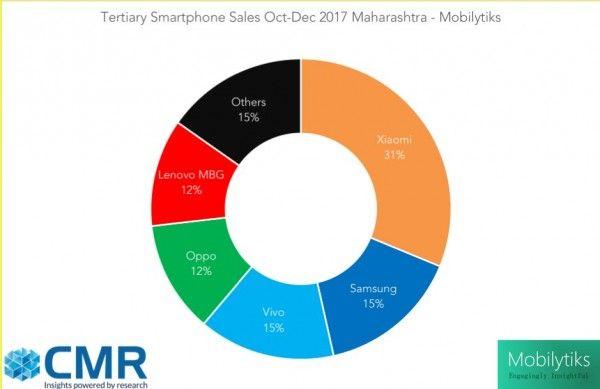 awesome CMR: Xiaomi devance Samsung sur le marché le plus riche de l'Inde au quatrième trimestre