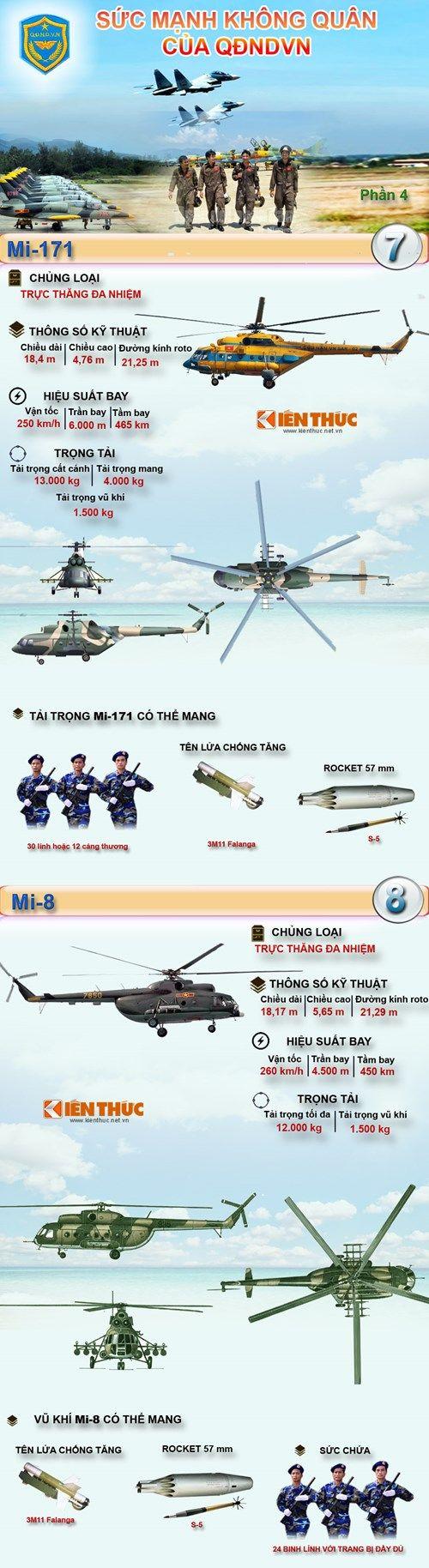 Infographic Sức mạnh Không quân Nhân dân Việt Nam kỳ 4