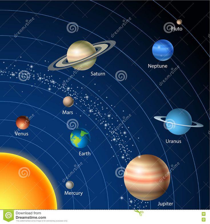 Sonnensystem Karte