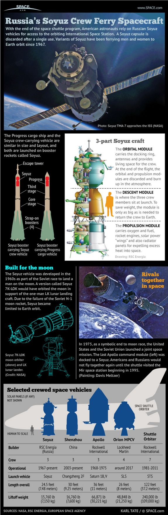 Russia's Manned Soyuz Space Capsule Explained (Infographic)  by Karl Tate, SPACE.com Infographics Artist,  Russia's workhorse Soyuz spacecraft have been flying for nearly 45 years, ferrying first cosmonauts into orbit, then branching out to launch NASA astronauts and spaceflyers from many countries on trips to the International Space Station.