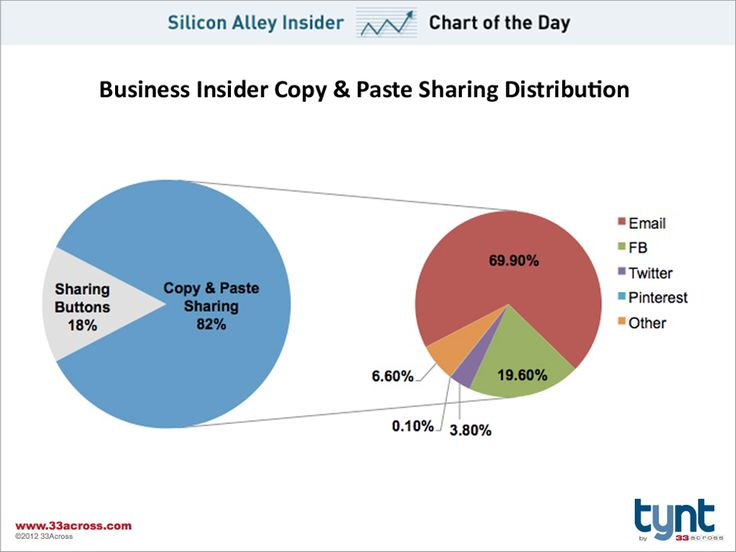 CHART OF THE DAY: How People Share Content On The Web    Read more: http://www.businessinsider.com/chart-of-the-day-copy-and-paste-sharing-2012-11#ixzz2CKgrRieD