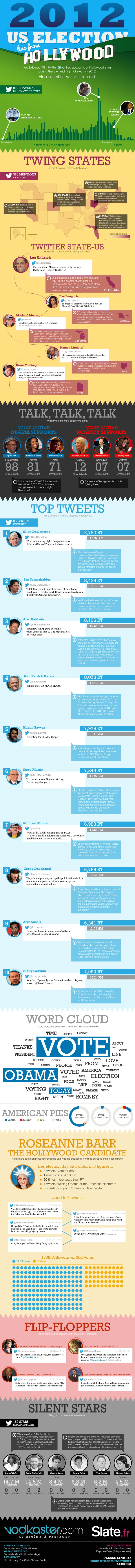 US Election 2012 Seen From Hollywood - #movies #politics #infographic #Hollywood #twitter #people #election2012