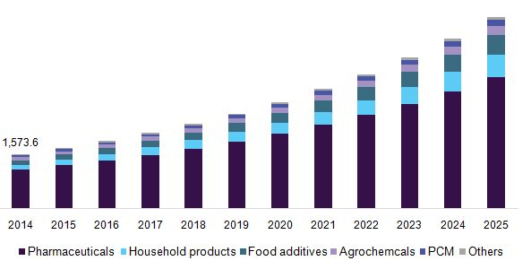 Microencapsulation Market Size Is Set To Reach $17.94 Billion By 2025: Grand View Research, Inc.