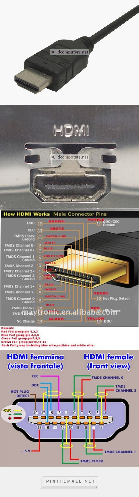 HDMI cable, port, & pinouts