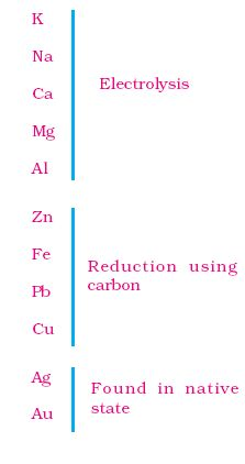 how to get rid of an electron in redox reaction
