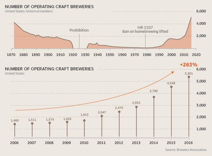 American Brewery Statistics