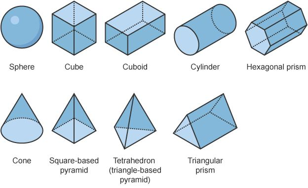 Bbc bitesize ks3 maths 3d shapes revision 1 How to make 3d shapes