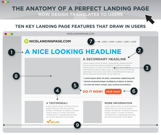 10 Key Landing Page features that draw in users and get them to convert.  http://visualwebsiteoptimizer.com/split-testing-blog/landing-page-best-practices/
