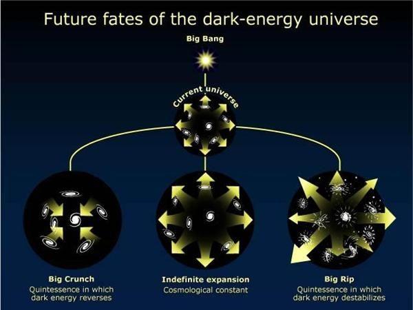What is the future of the universe?   1 de 6 mistérios da Física que ainda não foram resolvidos