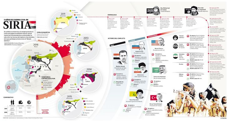 Los mejores ejemplos de infografías creativas en Español | Infogr.am