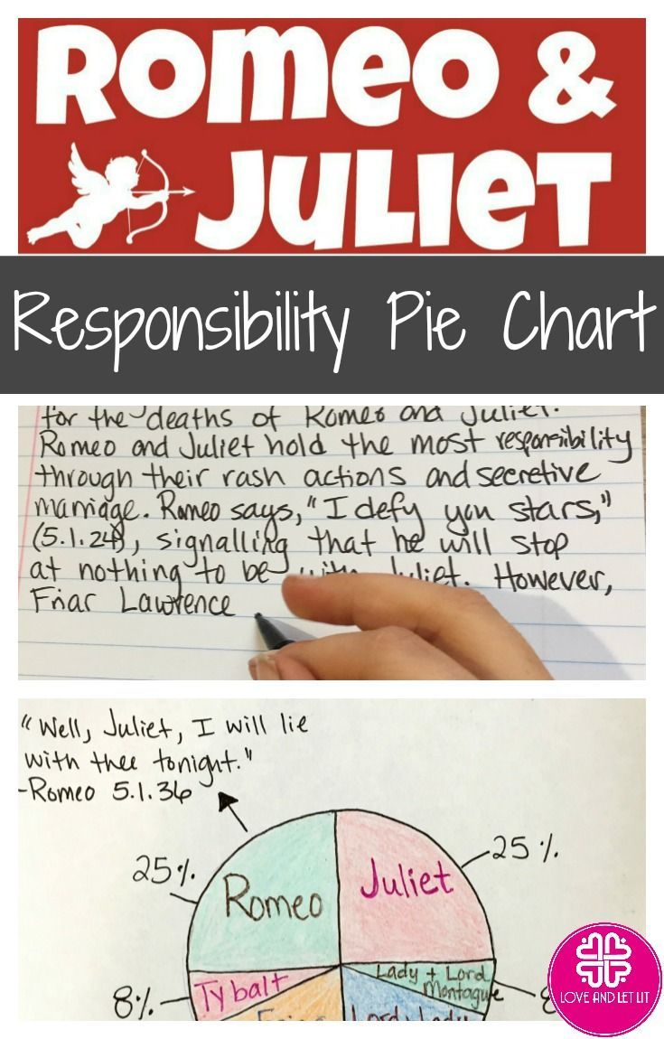 Romeo And Juliet Quotes And Meanings 7 Best Teaching Romeo And Juliet Images On Pinterest  Students .