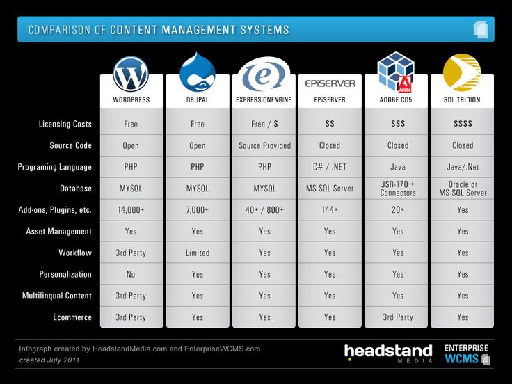 A comparison of Content Management Systems including ...
