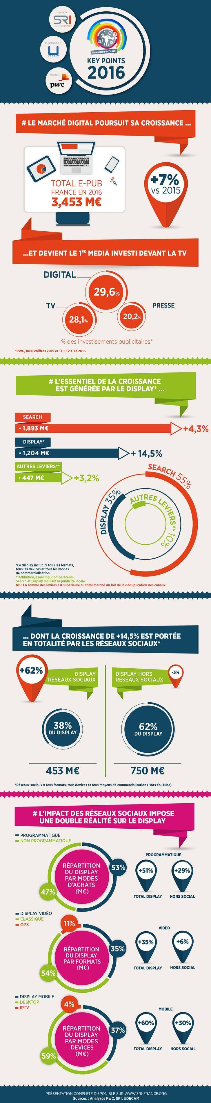 L'Observatoire de l'e-Pub 2016 en infographie