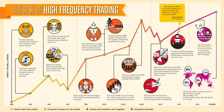 High-Frequency Trading in The Forex Market | Forex Robots Review
